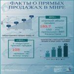 Мировая статистика прямых продаж